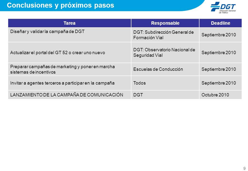 9 Conclusiones y próximos pasos TareaResponsableDeadline Diseñar y validar la campaña de DGT DGT: Subdirección General de Formación Vial Septiembre 20