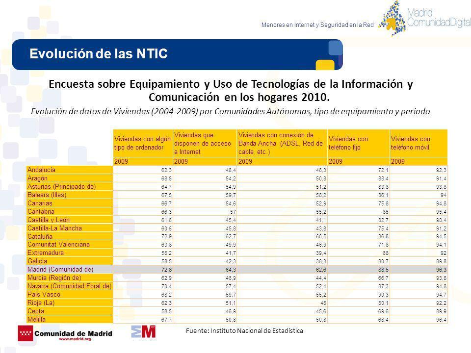 Evolución de las NTIC Menores en Internet y Seguridad en la Red Encuesta sobre Equipamiento y Uso de Tecnologías de la Información y Comunicación en l
