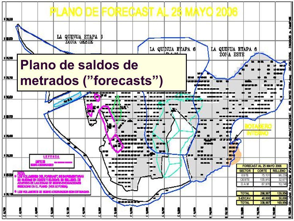 Plano de saldos de metrados (forecasts)