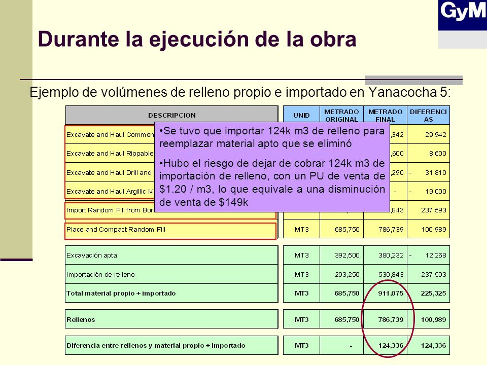 Durante la ejecución de la obra Ejemplo de volúmenes de relleno propio e importado en Yanacocha 5: Se tuvo que importar 124k m3 de relleno para reempl