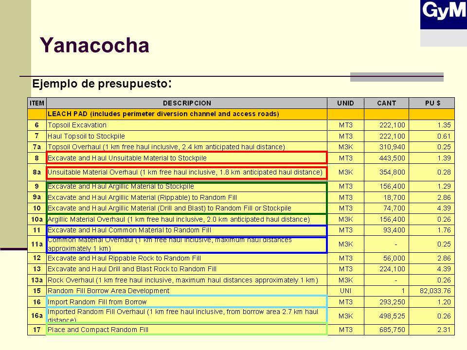 Yanacocha Ejemplo de presupuesto :