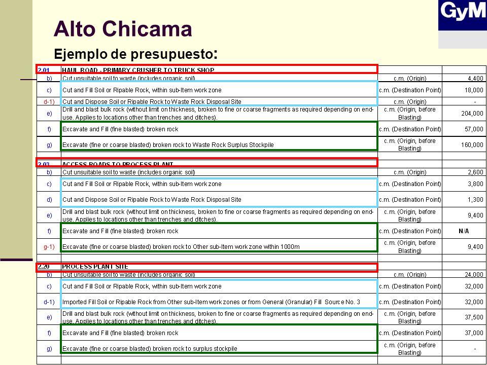 Alto Chicama Ejemplo de presupuesto :