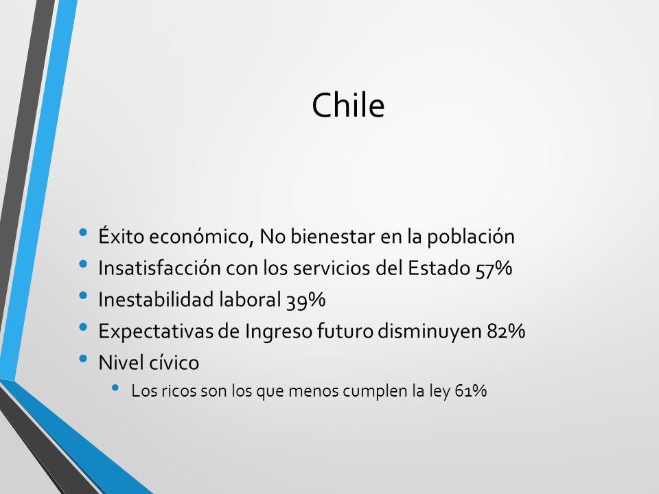 Chile Éxito económico, No bienestar en la población Insatisfacción con los servicios del Estado 57% Inestabilidad laboral 39% Expectativas de Ingreso
