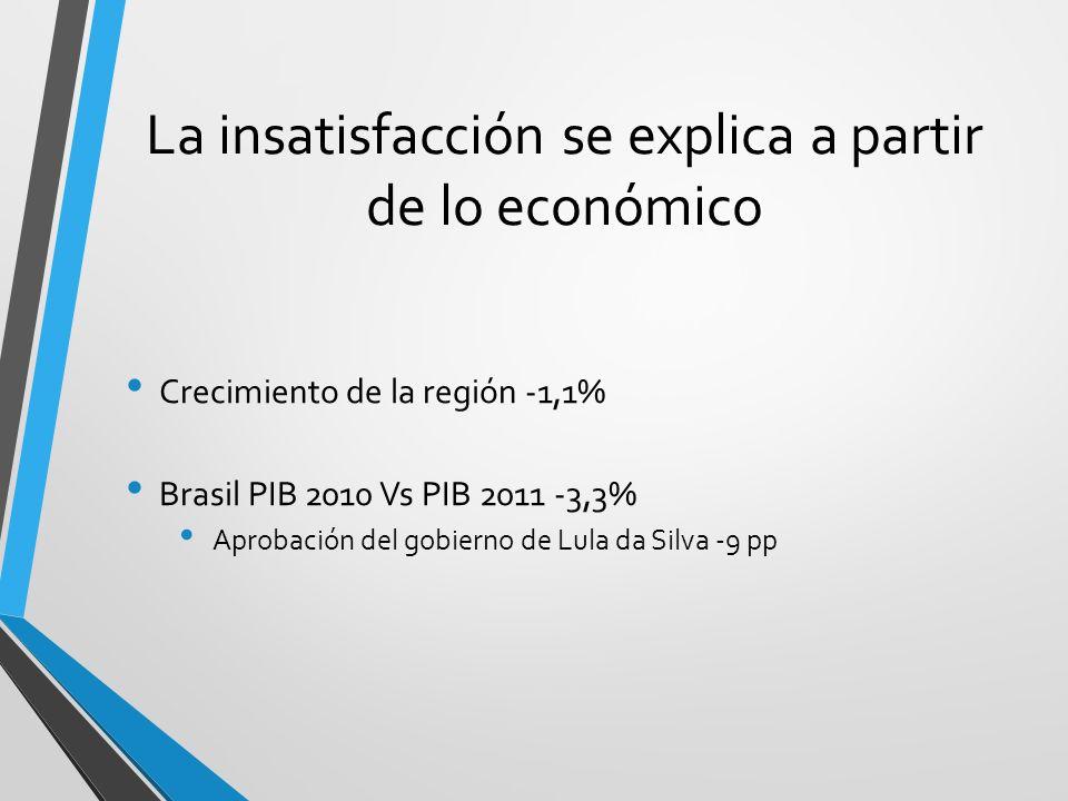 La insatisfacción se explica a partir de lo económico Crecimiento de la región -1,1% Brasil PIB 2010 Vs PIB 2011 -3,3% Aprobación del gobierno de Lula