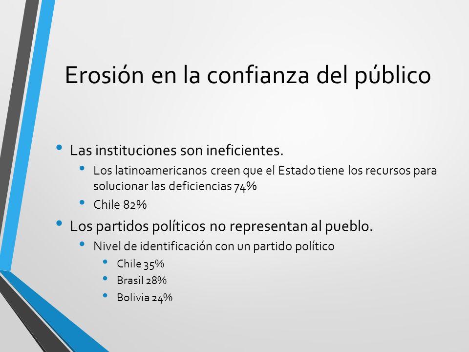 Erosión en la confianza del público Las instituciones son ineficientes. Los latinoamericanos creen que el Estado tiene los recursos para solucionar la