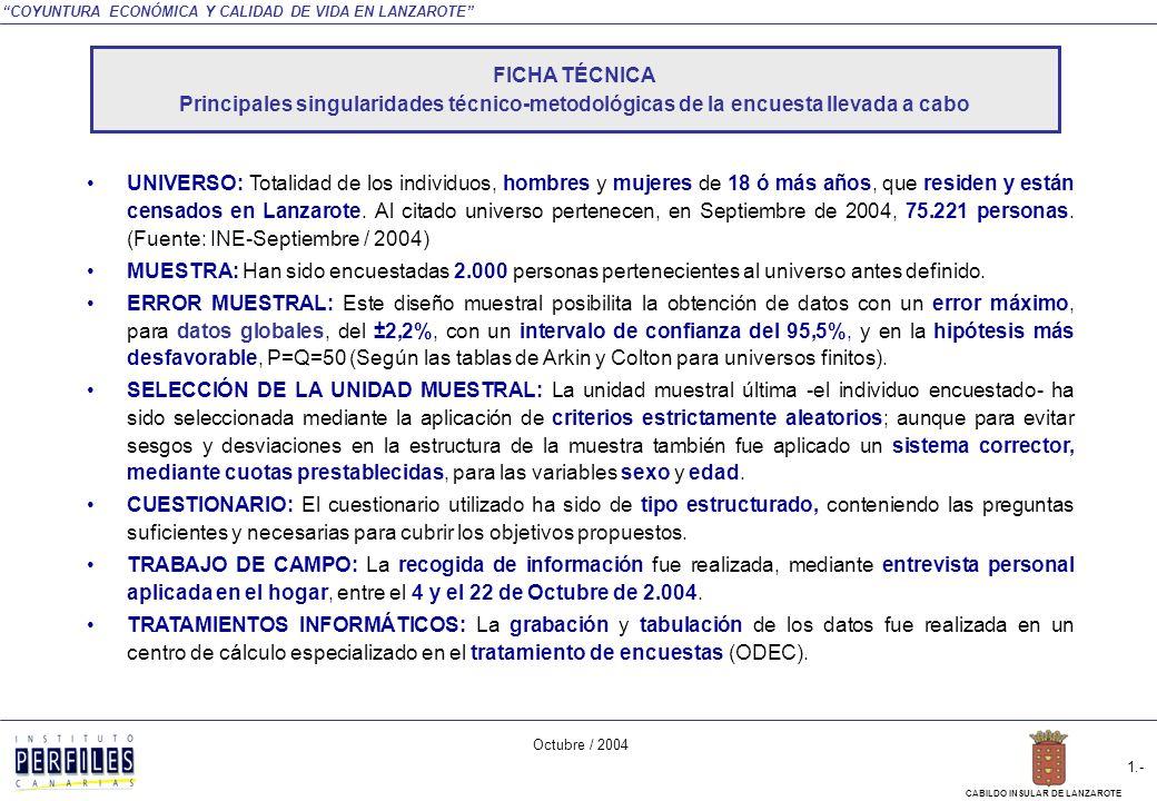 LANZAROTE ENCUESTA: COYUNTURA ECONÓMICA Y CALIDAD DE VIDA EN LANZAROTE SÍNTESIS GRÁFICA DE PRINCIPALES RESULTADOS Octubre / 2004 C/ María de Molina 32, 6º B Tel.: 915 634 365 Fax: 915 627 440 28006 - MADRID C/ Luis Doreste Silva 77, 4º A Tel.: 928 241 651 Fax: 928 243 009 35004 – LAS PALMAS DE G.C.