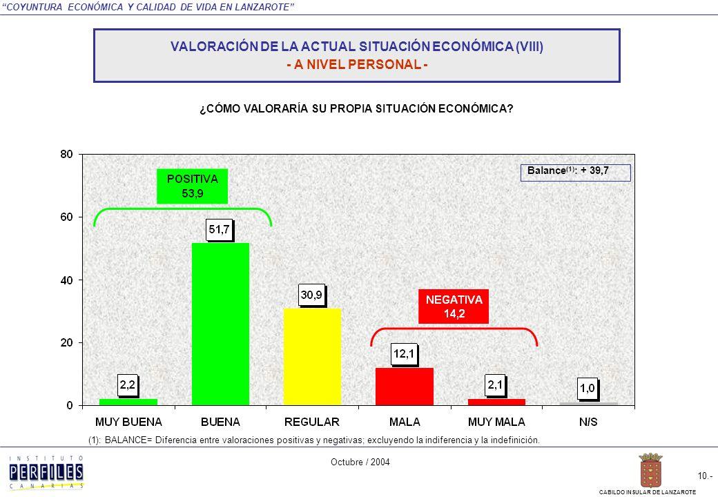 COYUNTURA ECONÓMICA Y CALIDAD DE VIDA EN LANZAROTE Octubre / 2004 9.- CABILDO INSULAR DE LANZAROTE ¿Cómo diría Ud.