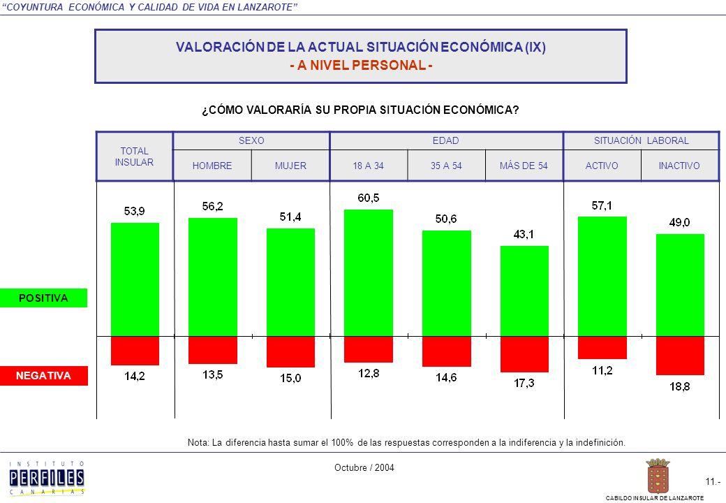 COYUNTURA ECONÓMICA Y CALIDAD DE VIDA EN LANZAROTE Octubre / 2004 10.- CABILDO INSULAR DE LANZAROTE ¿CÓMO VALORARÍA SU PROPIA SITUACIÓN ECONÓMICA.