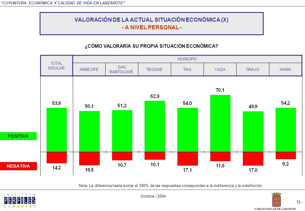 COYUNTURA ECONÓMICA Y CALIDAD DE VIDA EN LANZAROTE Octubre / 2004 11.- CABILDO INSULAR DE LANZAROTE NEGATIVA POSITIVA TOTAL INSULAR SEXOEDADSITUACIÓN LABORAL HOMBREMUJER18 A 3435 A 54MÁS DE 54ACTIVOINACTIVO Nota: La diferencia hasta sumar el 100% de las respuestas corresponden a la indiferencia y la indefinición.