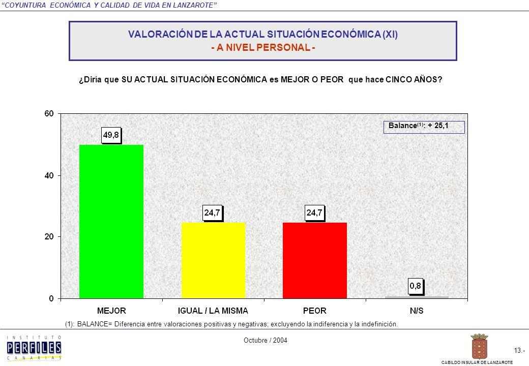 COYUNTURA ECONÓMICA Y CALIDAD DE VIDA EN LANZAROTE Octubre / 2004 12.- CABILDO INSULAR DE LANZAROTE NEGATIVA POSITIVA TOTAL INSULAR MUNICIPIO ARRECIFE SAN BARTOLOMÉ TEGUISETÍASYAIZATINAJOHARIA Nota: La diferencia hasta sumar el 100% de las respuestas corresponden a la indiferencia y la indefinición.