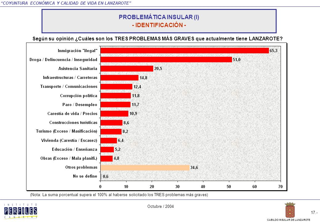 COYUNTURA ECONÓMICA Y CALIDAD DE VIDA EN LANZAROTE Octubre / 2004 16.- CABILDO INSULAR DE LANZAROTE PROBLEMÁTICA INSULAR