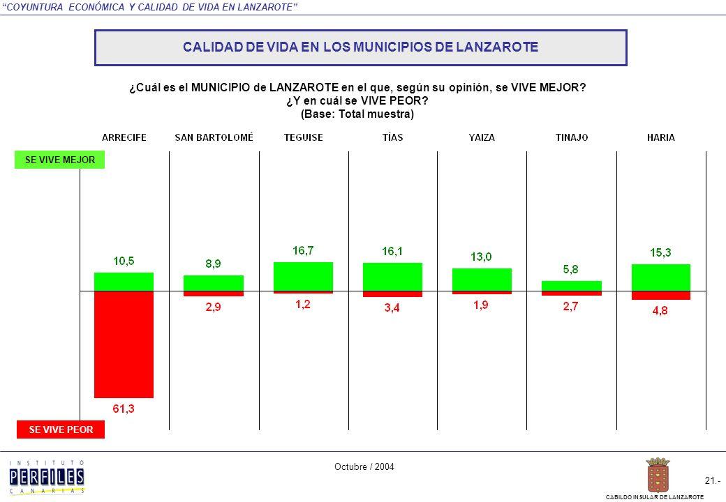 COYUNTURA ECONÓMICA Y CALIDAD DE VIDA EN LANZAROTE Octubre / 2004 20.- CABILDO INSULAR DE LANZAROTE CALIDAD DE VIDA EN LANZAROTE