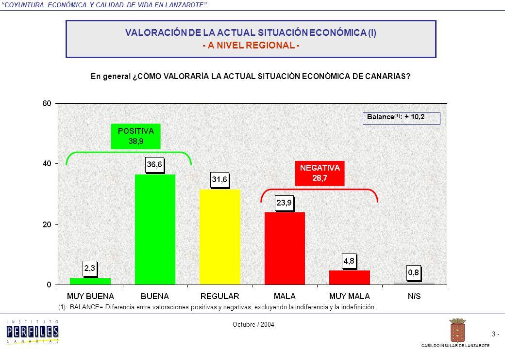 COYUNTURA ECONÓMICA Y CALIDAD DE VIDA EN LANZAROTE Octubre / 2004 2.- CABILDO INSULAR DE LANZAROTE VALORACIÓN DE LA ACTUAL SITUACIÓN ECONÓMICA