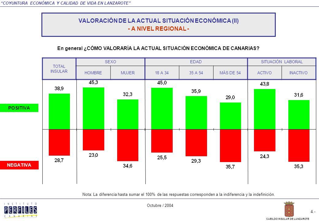 COYUNTURA ECONÓMICA Y CALIDAD DE VIDA EN LANZAROTE Octubre / 2004 3.- CABILDO INSULAR DE LANZAROTE En general ¿CÓMO VALORARÍA LA ACTUAL SITUACIÓN ECONÓMICA DE CANARIAS.