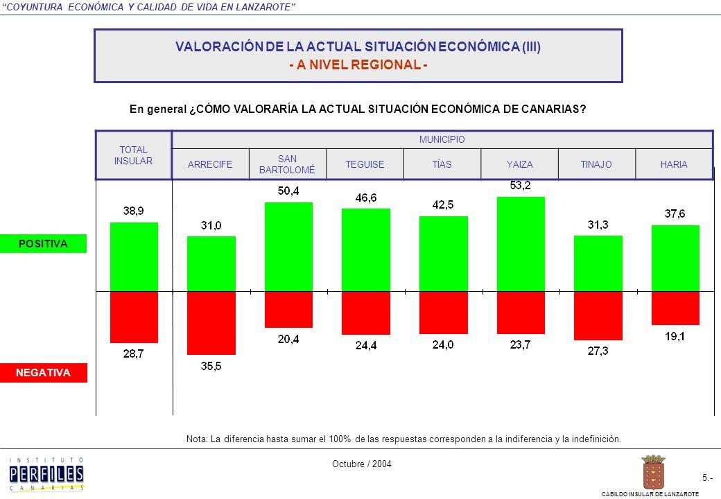 COYUNTURA ECONÓMICA Y CALIDAD DE VIDA EN LANZAROTE Octubre / 2004 4.- CABILDO INSULAR DE LANZAROTE NEGATIVA POSITIVA TOTAL INSULAR SEXOEDADSITUACIÓN LABORAL HOMBREMUJER18 A 3435 A 54MÁS DE 54ACTIVOINACTIVO En general ¿CÓMO VALORARÍA LA ACTUAL SITUACIÓN ECONÓMICA DE CANARIAS.