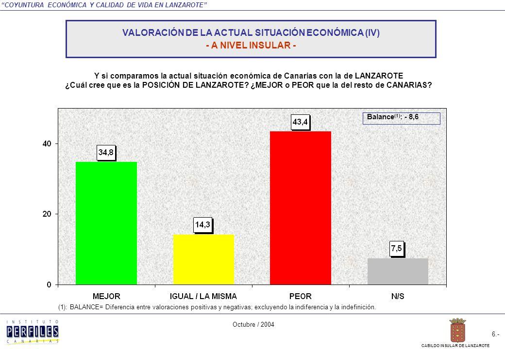 COYUNTURA ECONÓMICA Y CALIDAD DE VIDA EN LANZAROTE Octubre / 2004 5.- CABILDO INSULAR DE LANZAROTE NEGATIVA POSITIVA TOTAL INSULAR MUNICIPIO ARRECIFE SAN BARTOLOMÉ TEGUISETÍASYAIZATINAJOHARIA En general ¿CÓMO VALORARÍA LA ACTUAL SITUACIÓN ECONÓMICA DE CANARIAS.