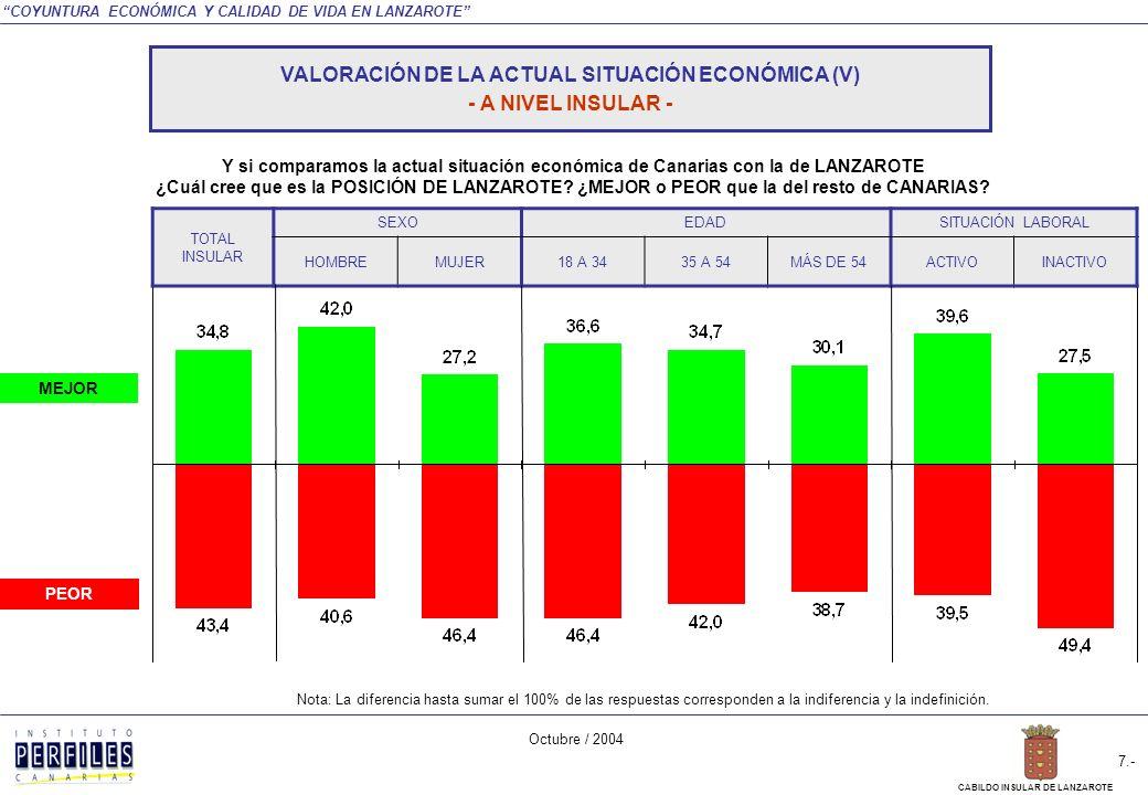 COYUNTURA ECONÓMICA Y CALIDAD DE VIDA EN LANZAROTE Octubre / 2004 6.- CABILDO INSULAR DE LANZAROTE Y si comparamos la actual situación económica de Canarias con la de LANZAROTE ¿Cuál cree que es la POSICIÓN DE LANZAROTE.