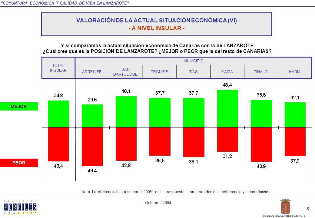 COYUNTURA ECONÓMICA Y CALIDAD DE VIDA EN LANZAROTE Octubre / 2004 7.- CABILDO INSULAR DE LANZAROTE PEOR MEJOR TOTAL INSULAR SEXOEDADSITUACIÓN LABORAL HOMBREMUJER18 A 3435 A 54MÁS DE 54ACTIVOINACTIVO Nota: La diferencia hasta sumar el 100% de las respuestas corresponden a la indiferencia y la indefinición.