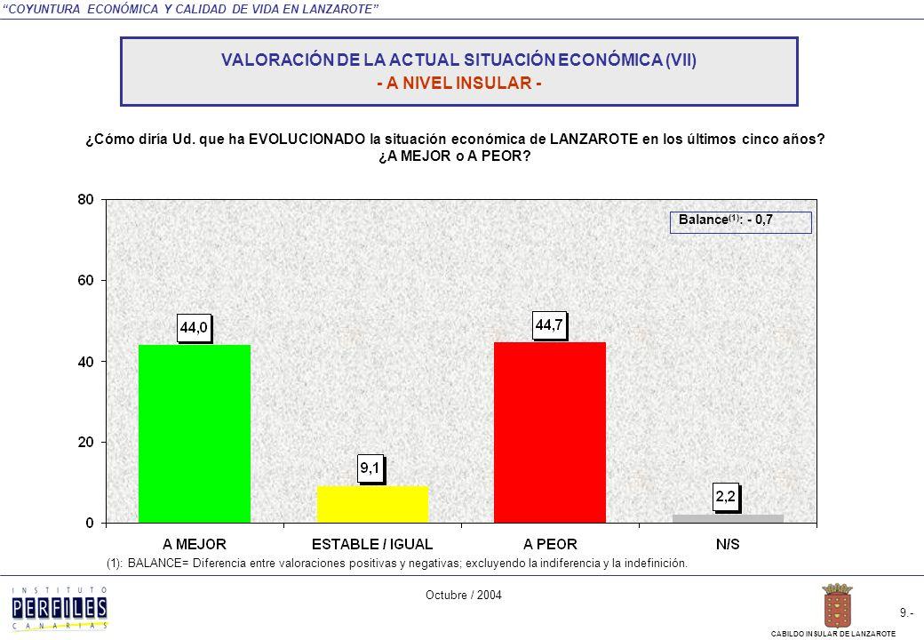 COYUNTURA ECONÓMICA Y CALIDAD DE VIDA EN LANZAROTE Octubre / 2004 8.- CABILDO INSULAR DE LANZAROTE PEOR MEJOR TOTAL INSULAR MUNICIPIO ARRECIFE SAN BARTOLOMÉ TEGUISETÍASYAIZATINAJOHARIA Nota: La diferencia hasta sumar el 100% de las respuestas corresponden a la indiferencia y la indefinición.