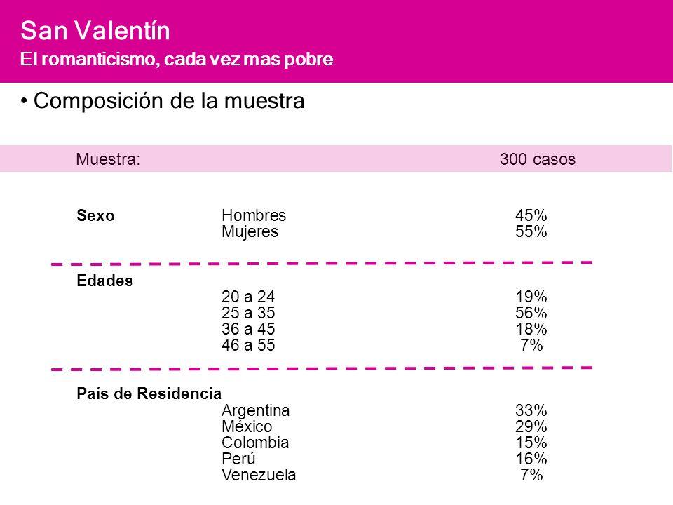 San Valentín El romanticismo, cada vez mas pobre Muestra: 300 casos SexoHombres45% Mujeres55% Edades 20 a 2419% 25 a 3556% 36 a 4518% 46 a 557% País de Residencia Argentina33% México29% Colombia15% Perú16% Venezuela7% Composición de la muestra