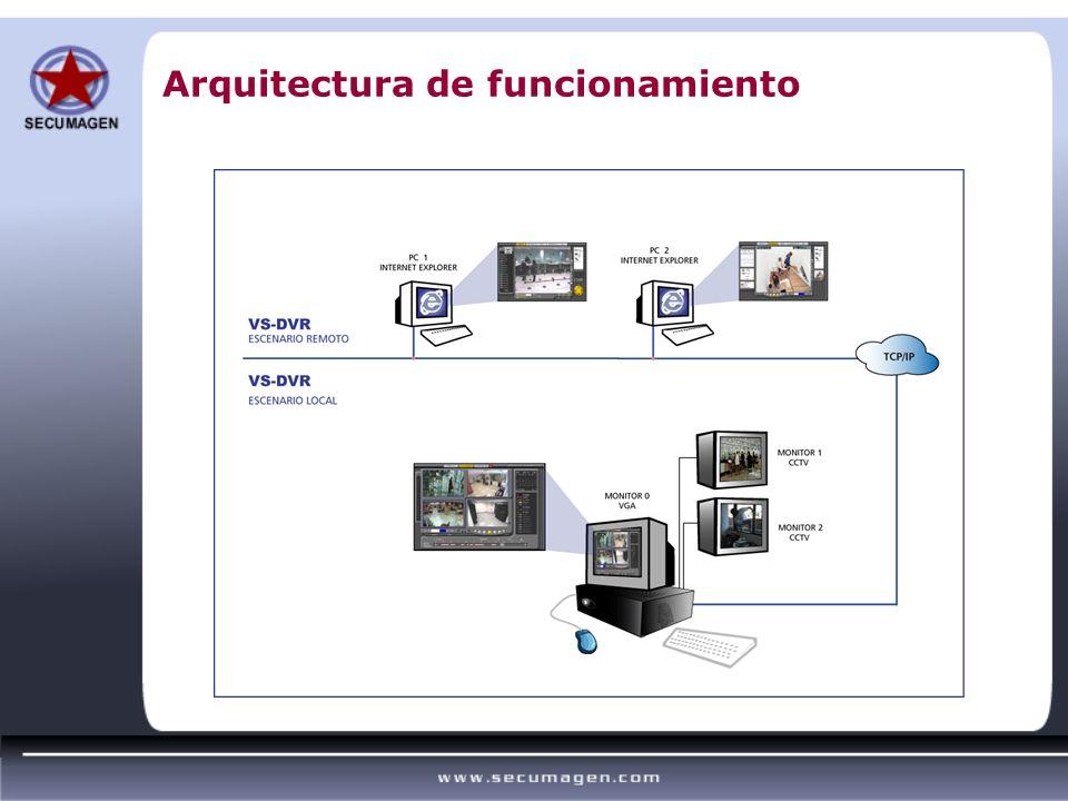 Arquitectura de funcionamiento