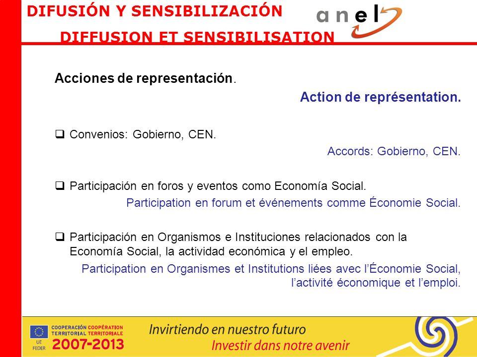 Acciones de representación. Action de représentation.