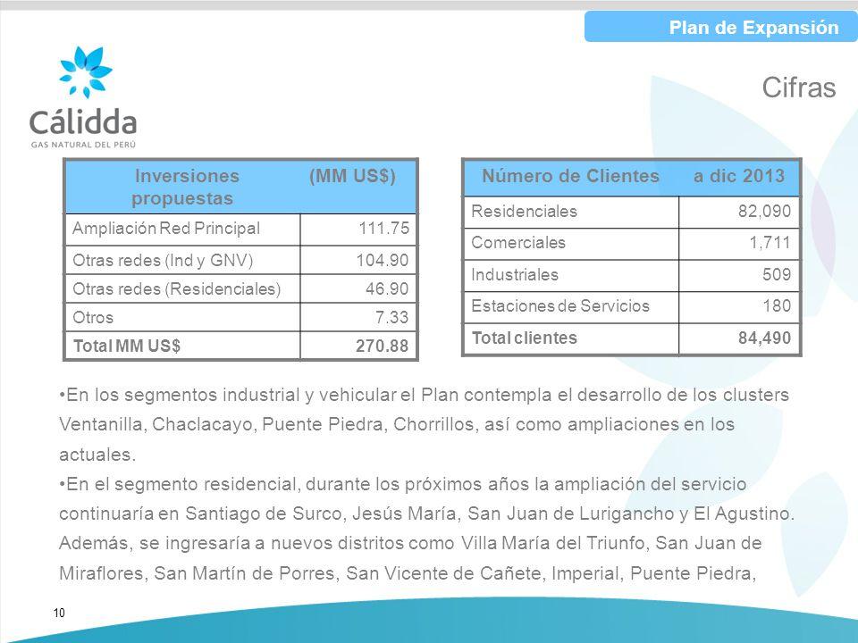 10 Cifras Inversiones propuestas (MM US$) Ampliación Red Principal111.75 Otras redes (Ind y GNV)104.90 Otras redes (Residenciales) 46.90 Otros 7.33 To