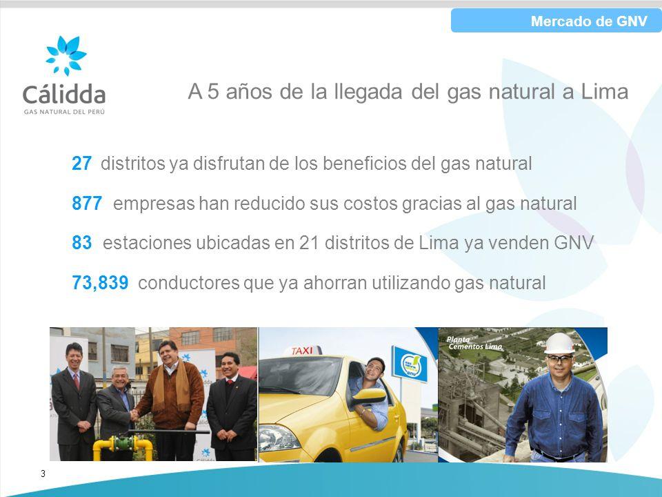 3 A 5 años de la llegada del gas natural a Lima Mercado de GNV 27 distritos ya disfrutan de los beneficios del gas natural 877 empresas han reducido s