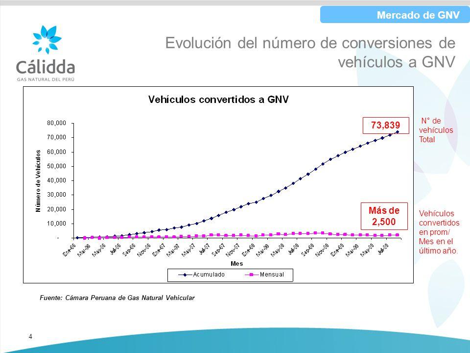 4 Fuente: Cámara Peruana de Gas Natural Vehicular Evolución del número de conversiones de vehículos a GNV Vehículos convertidos en prom/ Mes en el últ