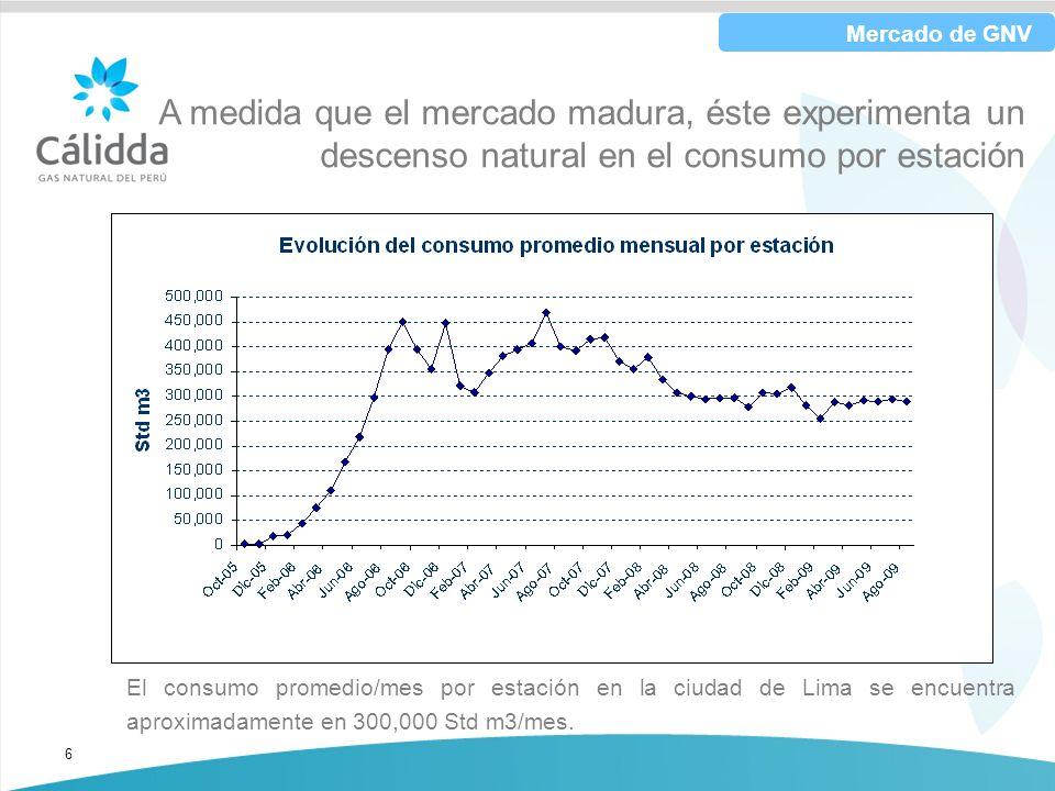 6 El consumo promedio/mes por estación en la ciudad de Lima se encuentra aproximadamente en 300,000 Std m3/mes. A medida que el mercado madura, éste e