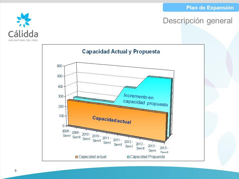 9 Descripción general Plan de Expansión Incremento en capacidad propuesto Capacidad actual