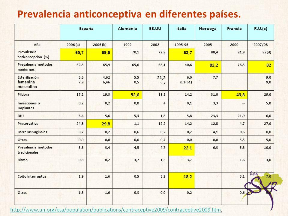 Prevalencia anticonceptiva en diferentes países. http://www.un.org/esa/population/publications/contraceptive2009/contraceptive2009.htmhttp://www.un.or