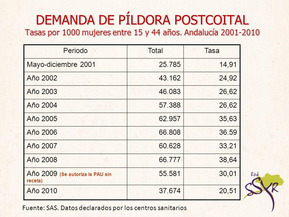 DEMANDA DE PÍLDORA POSTCOITAL Tasas por 1000 mujeres entre 15 y 44 años. Andalucía 2001-2010 PeriodoTotalTasa Mayo-diciembre 200125.78514,91 Año 20024