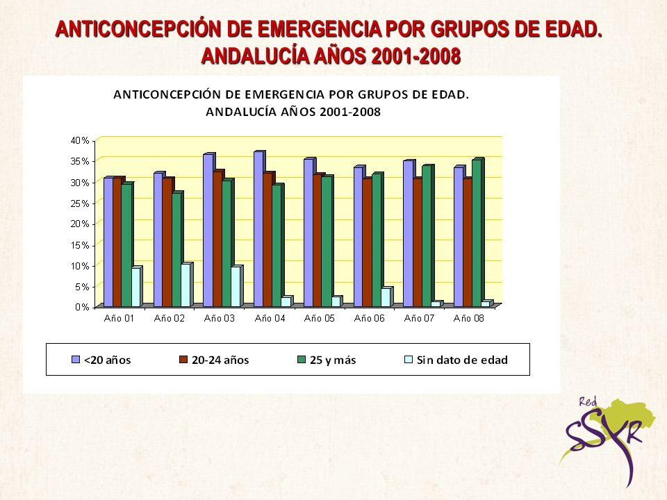 ANTICONCEPCIÓN DE EMERGENCIA POR GRUPOS DE EDAD. ANDALUCÍA AÑOS 2001-2008