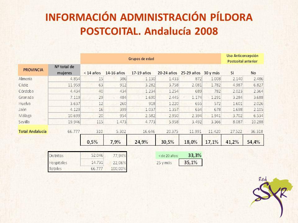 INFORMACIÓN ADMINISTRACIÓN PÍLDORA POSTCOITAL. Andalucía 2008