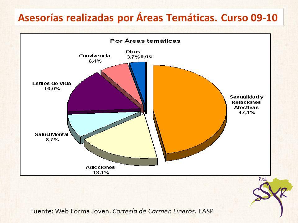Asesorías realizadas por Áreas Temáticas. Curso 09-10 Fuente: Web Forma Joven. Cortesía de Carmen Lineros. EASP