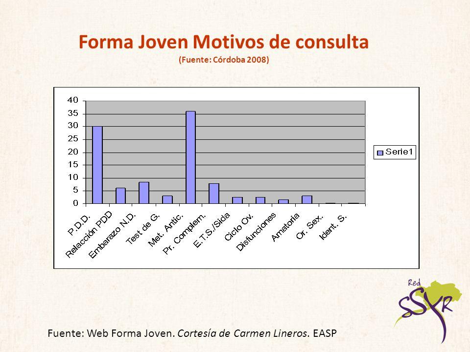 Forma Joven Motivos de consulta (Fuente: Córdoba 2008) Fuente: Web Forma Joven. Cortesía de Carmen Lineros. EASP