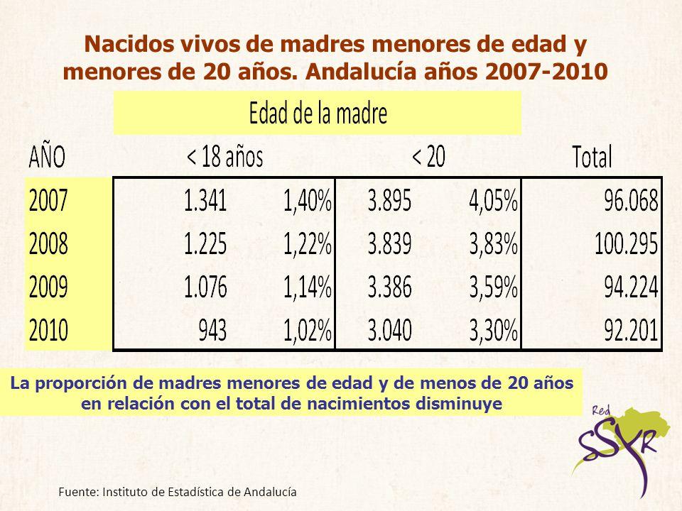 Nacidos vivos de madres menores de edad y menores de 20 años. Andalucía años 2007-2010 La proporción de madres menores de edad y de menos de 20 años e