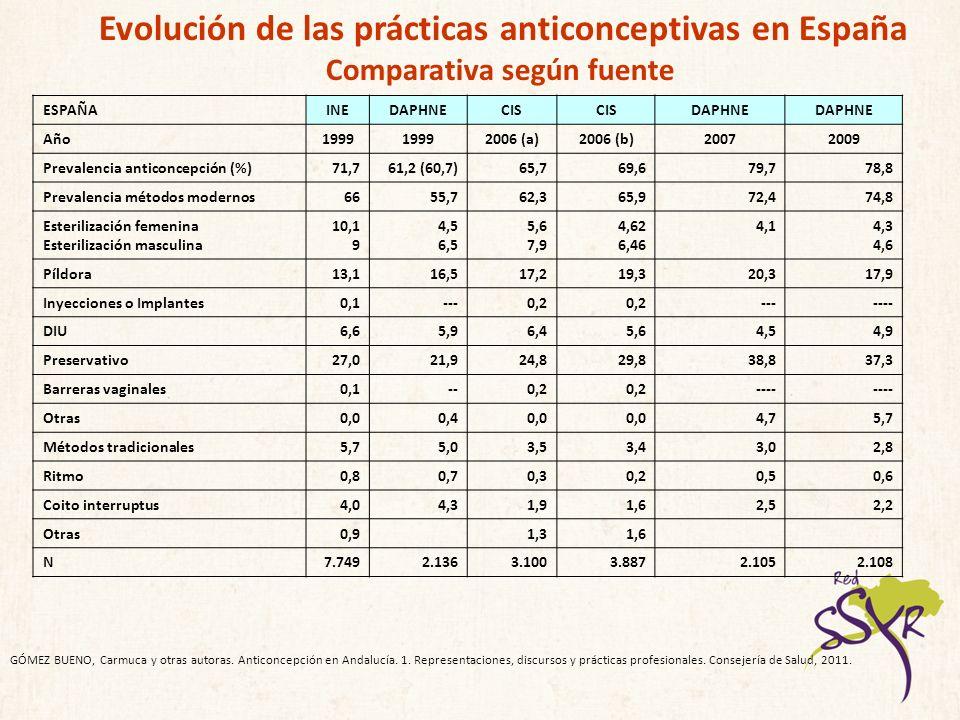 ESPAÑAINEDAPHNECIS DAPHNE Año1999 2006 (a)2006 (b)20072009 Prevalencia anticoncepción (%)71,761,2 (60,7)65,769,679,778,8 Prevalencia métodos modernos6
