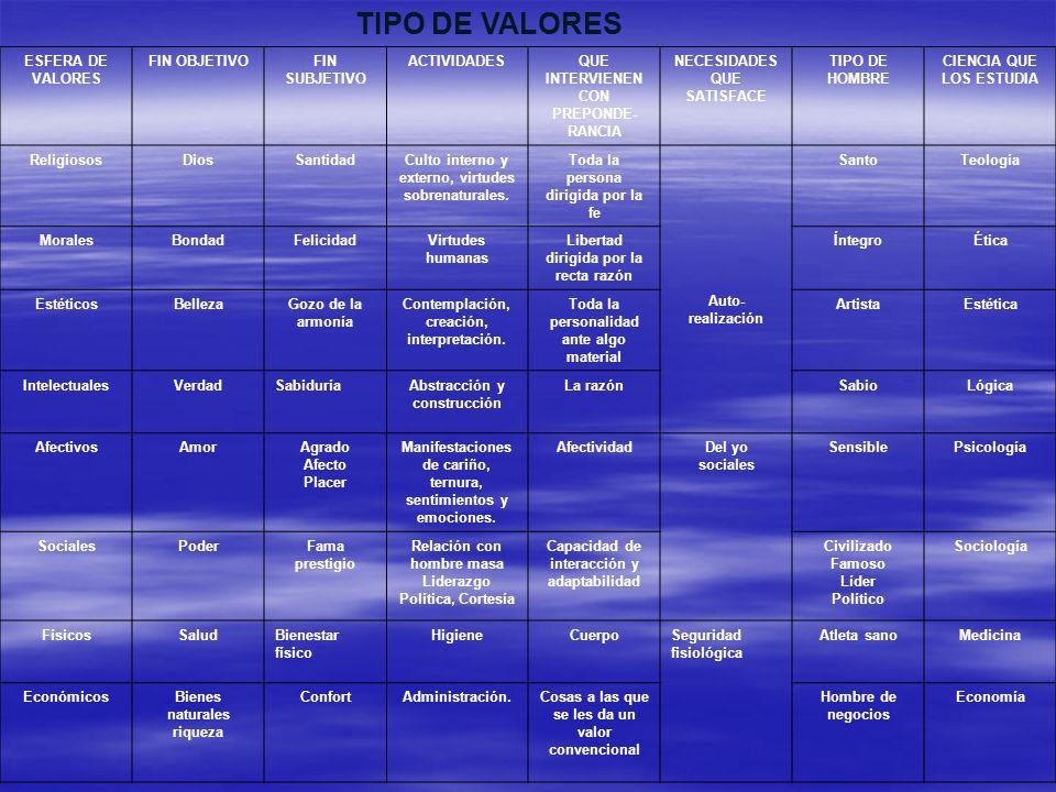 TIPO DE VALORES ESFERA DE VALORES FIN OBJETIVOFIN SUBJETIVO ACTIVIDADESQUE INTERVIENEN CON PREPONDE- RANCIA NECESIDADES QUE SATISFACE TIPO DE HOMBRE C