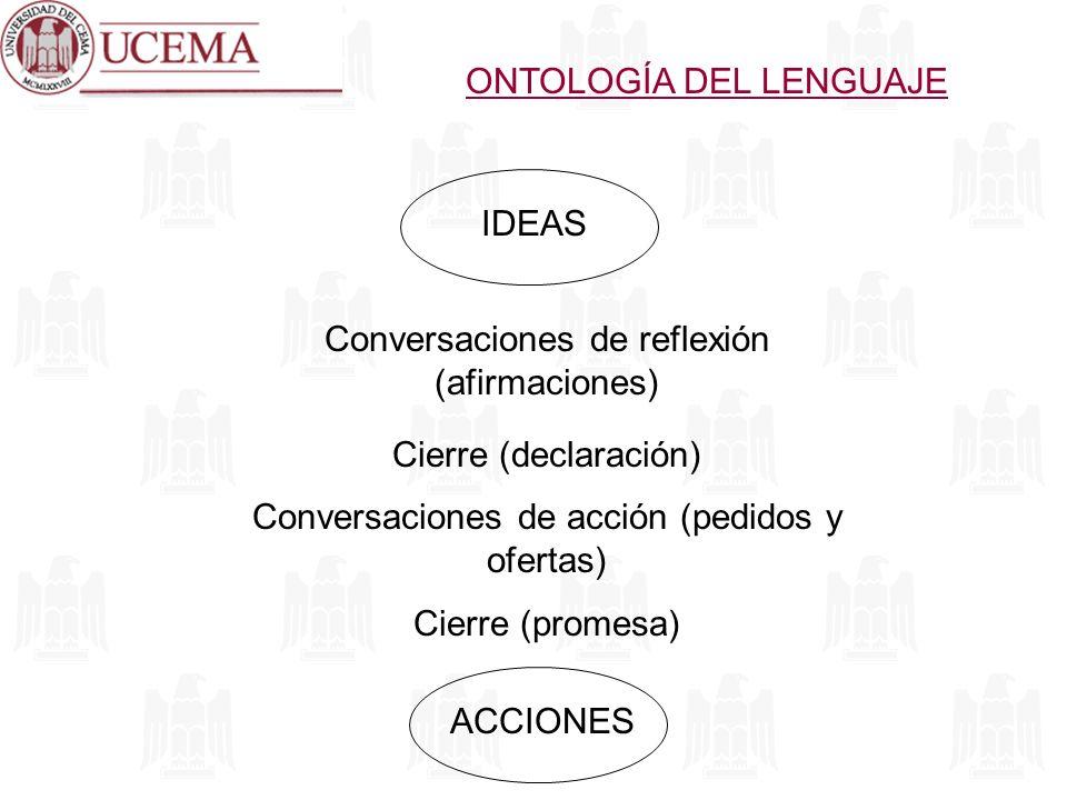 ONTOLOGÍA DEL LENGUAJE IDEASACCIONES Conversaciones de reflexión (afirmaciones) Conversaciones de acción (pedidos y ofertas) Cierre (declaración) Cier