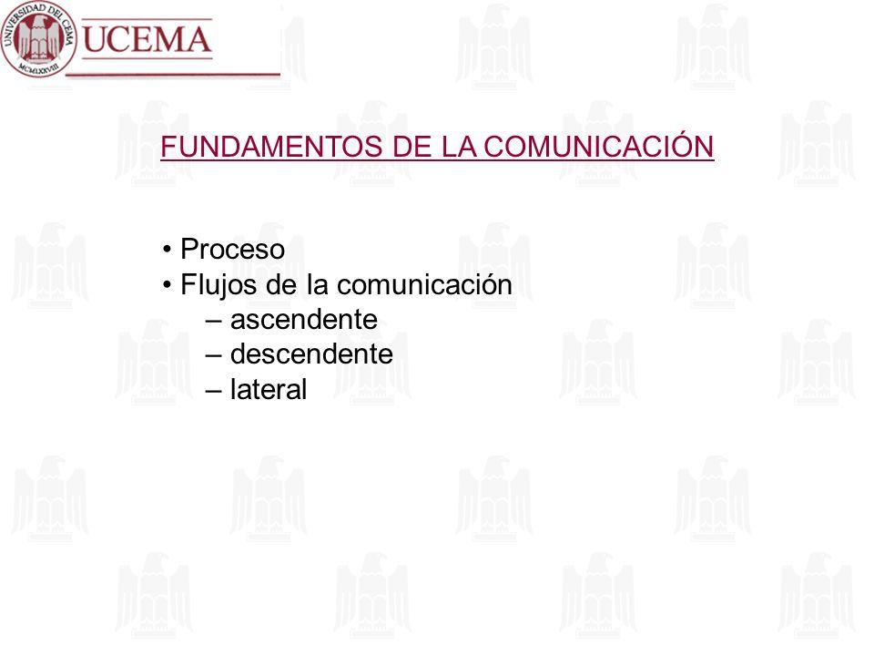 FUNDAMENTOS DE LA COMUNICACIÓN Proceso Flujos de la comunicación – ascendente – descendente – lateral
