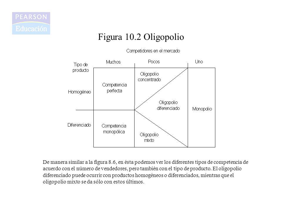 Figura 10.2 Oligopolio De manera similar a la figura 8.6, en ésta podemos ver los diferentes tipos de competencia de acuerdo con el número de vendedor