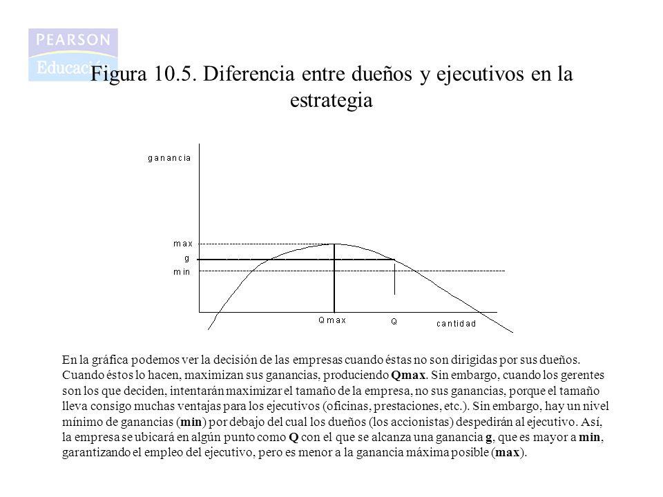 Figura 10.5. Diferencia entre dueños y ejecutivos en la estrategia En la gráfica podemos ver la decisión de las empresas cuando éstas no son dirigidas