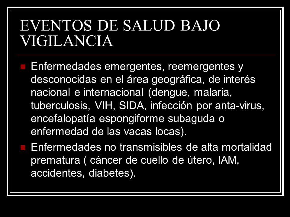EVENTOS DE SALUD BAJO VIGILANCIA Enfermedades emergentes, reemergentes y desconocidas en el área geográfica, de interés nacional e internacional (deng