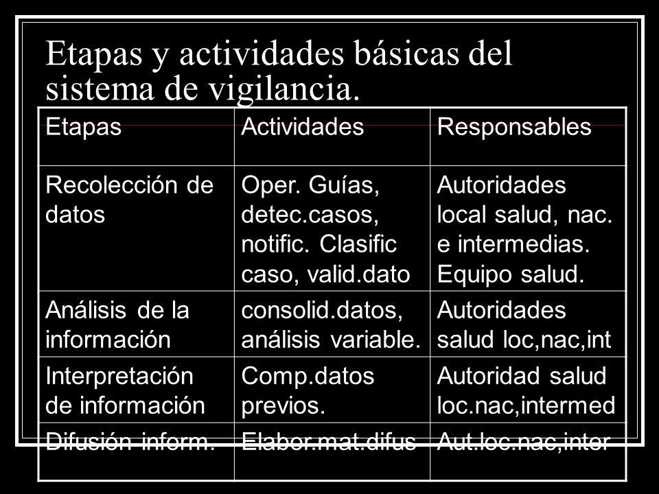 Etapas y actividades básicas del sistema de vigilancia. EtapasActividadesResponsables Recolección de datos Oper. Guías, detec.casos, notific. Clasific