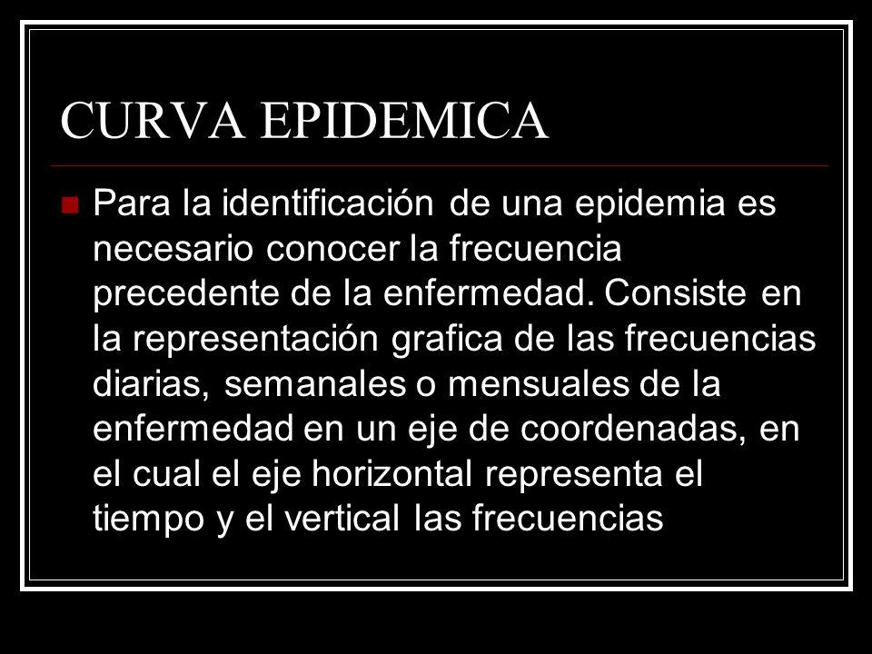 CURVA EPIDEMICA Para la identificación de una epidemia es necesario conocer la frecuencia precedente de la enfermedad. Consiste en la representación g