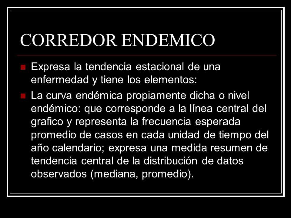 CORREDOR ENDEMICO Expresa la tendencia estacional de una enfermedad y tiene los elementos: La curva endémica propiamente dicha o nivel endémico: que c