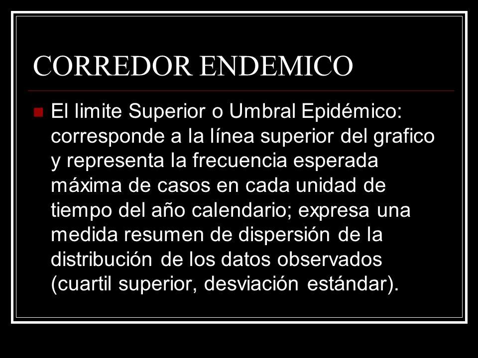 CORREDOR ENDEMICO El limite Superior o Umbral Epidémico: corresponde a la línea superior del grafico y representa la frecuencia esperada máxima de cas
