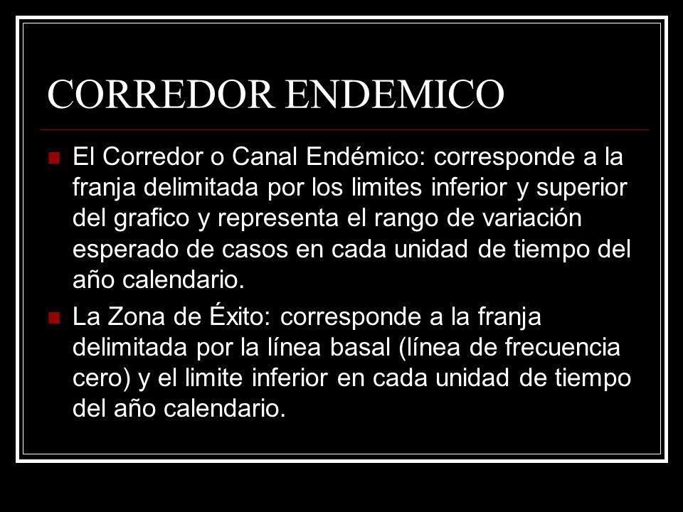 CORREDOR ENDEMICO El Corredor o Canal Endémico: corresponde a la franja delimitada por los limites inferior y superior del grafico y representa el ran